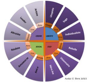 Diagramme des 12 archétypes de Jung
